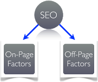 On-page Off-page SEO